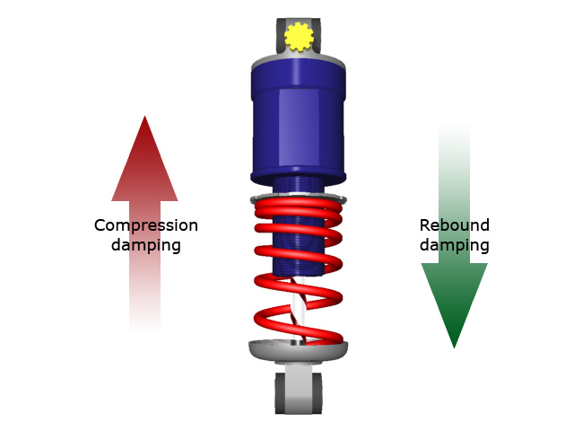 compressionrebounddamping ความรู้ ว่าด้วยการทำงานของโช้คอัพ