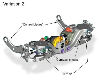 controlblade2 ความรู้เรื่อง ระบบช่วงล่าง กันสะเทือน