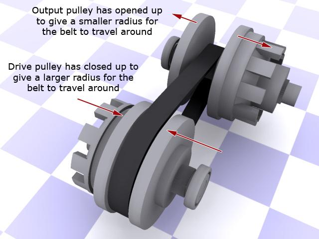 cvtpulleyshighgear ความรู้ เกียร์อัตโนมัติแบบ CVT (continuously variable transmission)