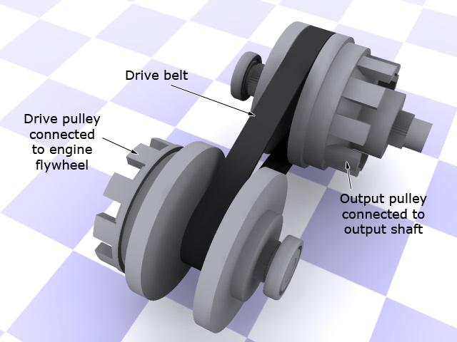 cvtpulleyslowgear ความรู้ เกียร์อัตโนมัติแบบ CVT (continuously variable transmission)