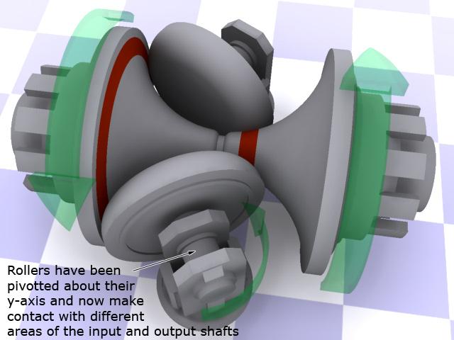 cvttoroidalhighgear ความรู้ เกียร์อัตโนมัติแบบ CVT (continuously variable transmission)