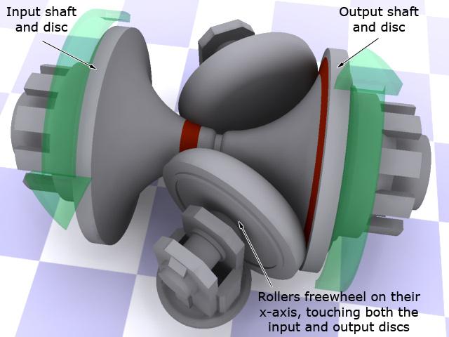 cvttoroidallowgear ความรู้ เกียร์อัตโนมัติแบบ CVT (continuously variable transmission)